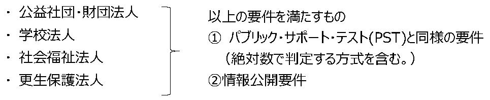 kifukoujo-gaiyou-kaiseigo
