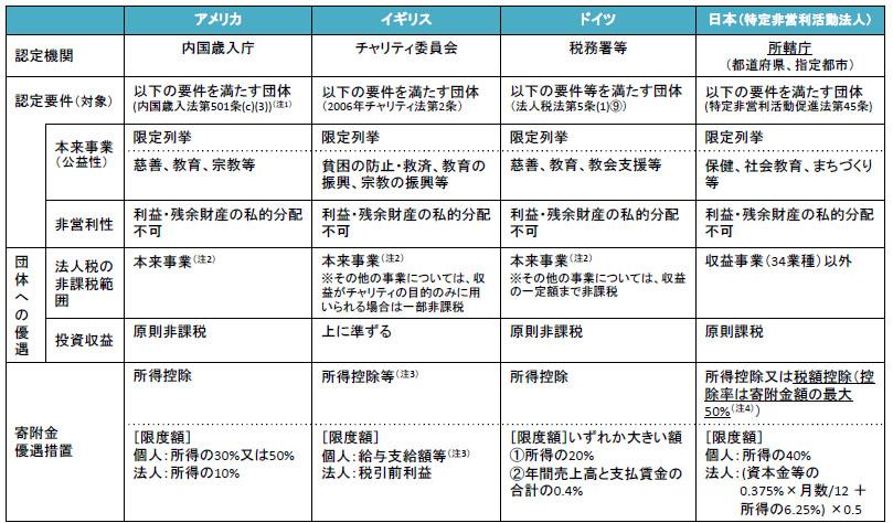日本のNPO法人と米英独の非営利...